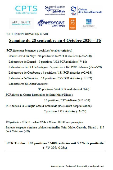 Information COVID : Semaine du 28 septembre au 4 octobre 2020 - T6