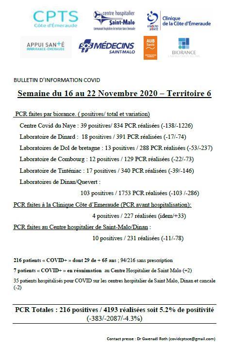COVID-19 : Bulletin d'information sur le territoire T6