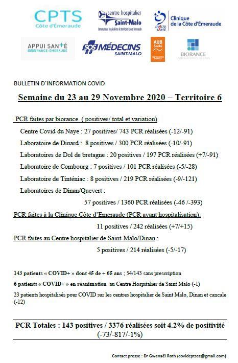 Évolution COVID-19 sur le territoire Dinan et Saint-Malo